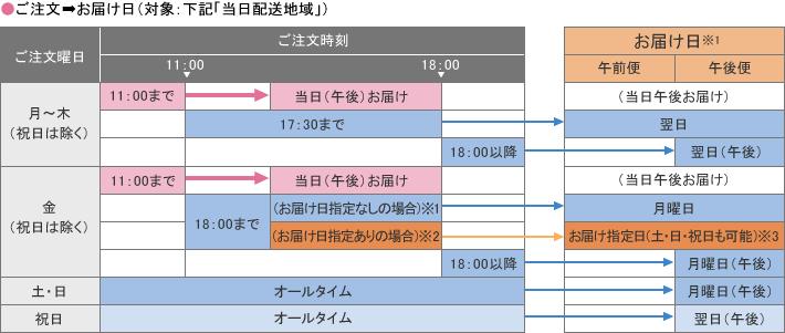 ご注文→お届け(対象:下記「当日配送地域」)
